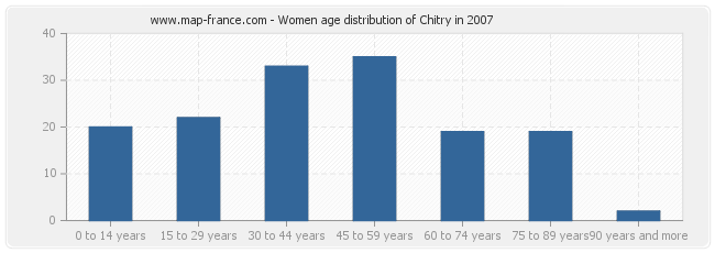 Women age distribution of Chitry in 2007