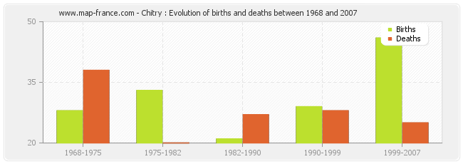 Chitry : Evolution of births and deaths between 1968 and 2007