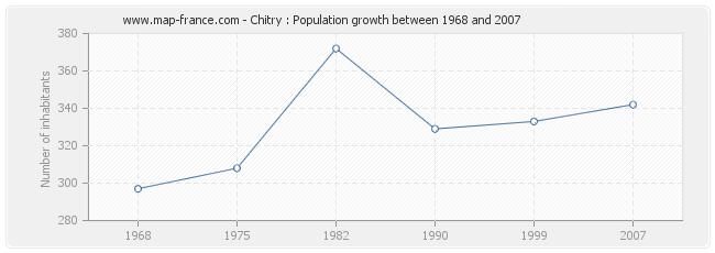 Population Chitry