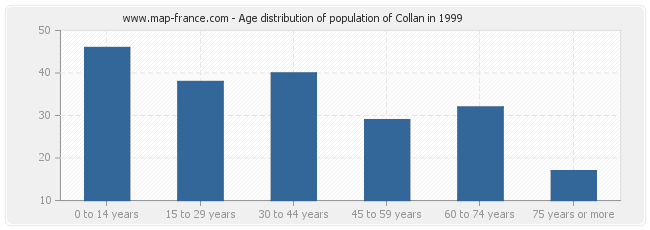 Age distribution of population of Collan in 1999