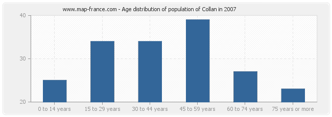 Age distribution of population of Collan in 2007