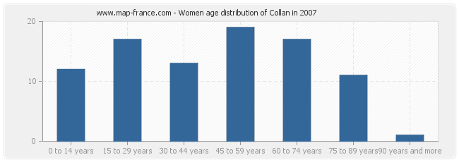 Women age distribution of Collan in 2007
