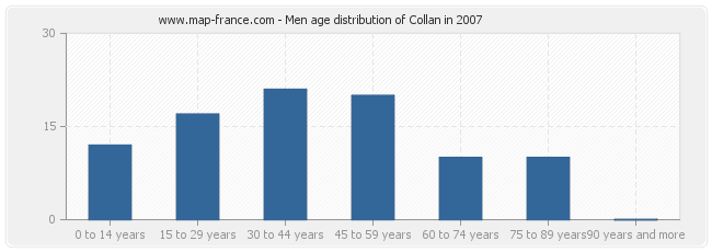 Men age distribution of Collan in 2007
