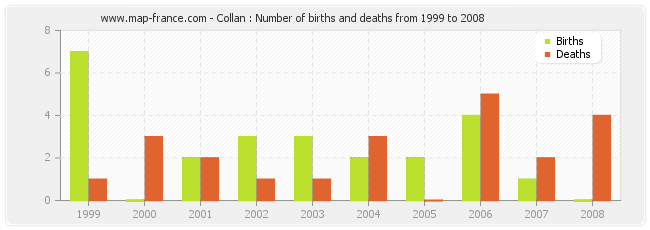 Collan : Number of births and deaths from 1999 to 2008