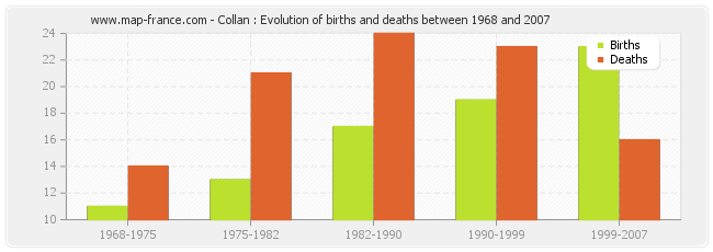 Collan : Evolution of births and deaths between 1968 and 2007
