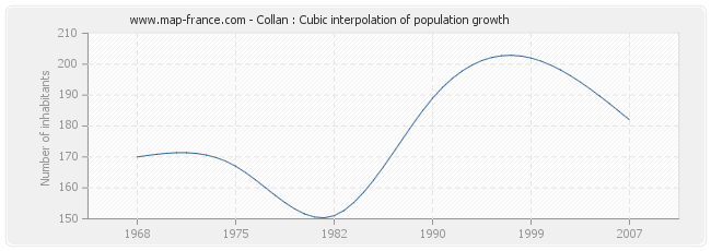 Collan : Cubic interpolation of population growth
