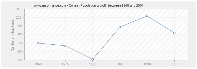 Population Collan