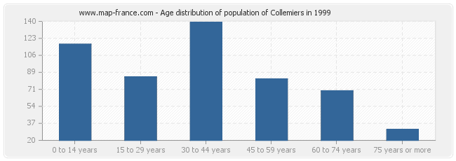 Age distribution of population of Collemiers in 1999