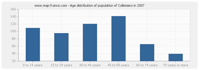 Age distribution of population of Collemiers in 2007