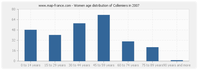 Women age distribution of Collemiers in 2007