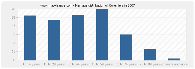 Men age distribution of Collemiers in 2007