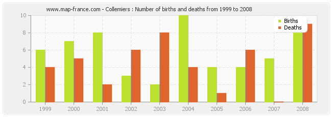 Collemiers : Number of births and deaths from 1999 to 2008