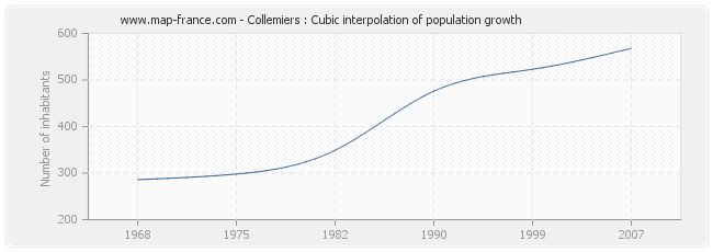 Collemiers : Cubic interpolation of population growth