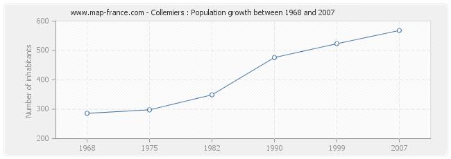 Population Collemiers