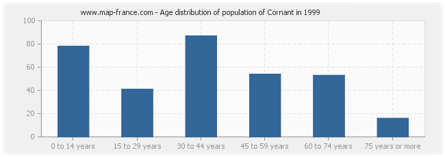 Age distribution of population of Cornant in 1999
