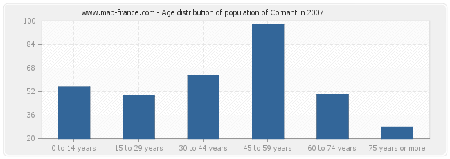Age distribution of population of Cornant in 2007