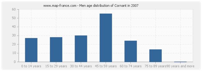 Men age distribution of Cornant in 2007