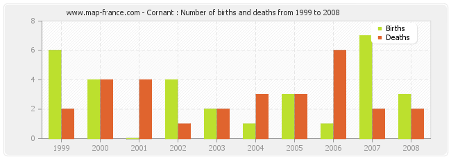 Cornant : Number of births and deaths from 1999 to 2008