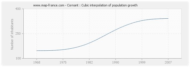 Cornant : Cubic interpolation of population growth