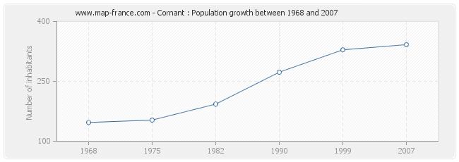 Population Cornant