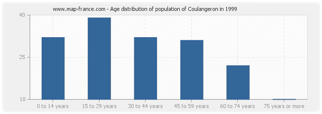 Age distribution of population of Coulangeron in 1999