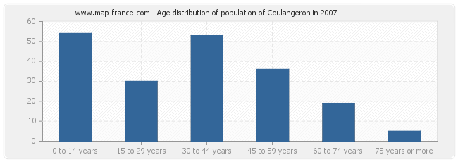 Age distribution of population of Coulangeron in 2007