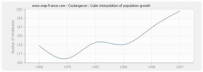 Coulangeron : Cubic interpolation of population growth