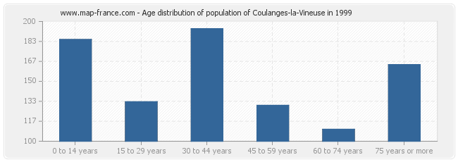 Age distribution of population of Coulanges-la-Vineuse in 1999