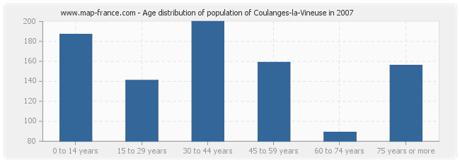 Age distribution of population of Coulanges-la-Vineuse in 2007