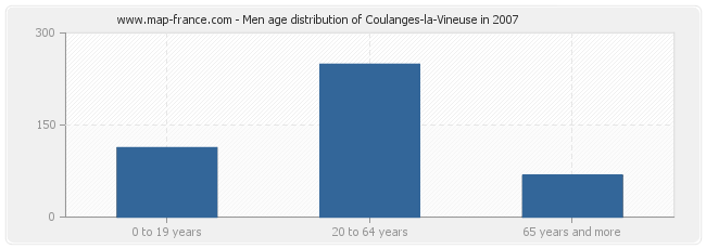 Men age distribution of Coulanges-la-Vineuse in 2007