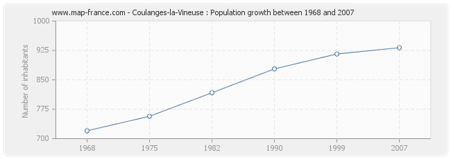 Population Coulanges-la-Vineuse