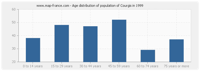 Age distribution of population of Courgis in 1999