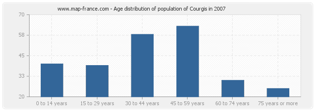 Age distribution of population of Courgis in 2007