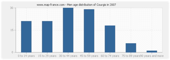 Men age distribution of Courgis in 2007