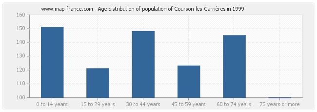 Age distribution of population of Courson-les-Carrières in 1999