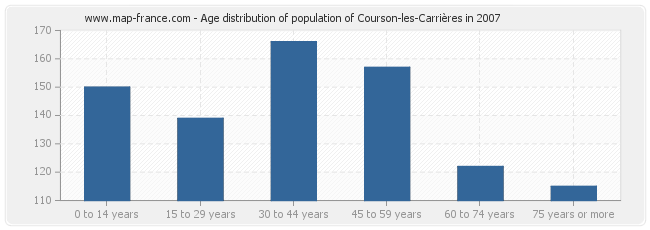 Age distribution of population of Courson-les-Carrières in 2007