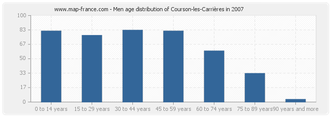 Men age distribution of Courson-les-Carrières in 2007