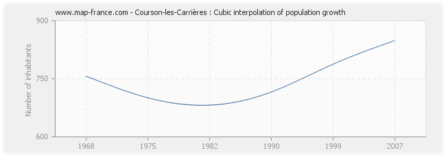 Courson-les-Carrières : Cubic interpolation of population growth