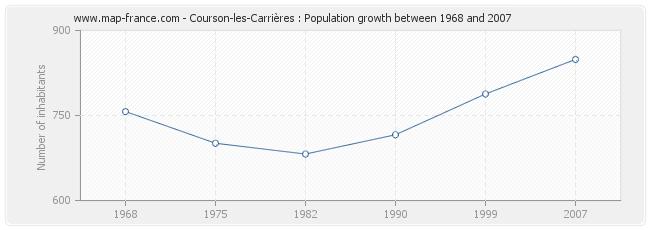 Population Courson-les-Carrières