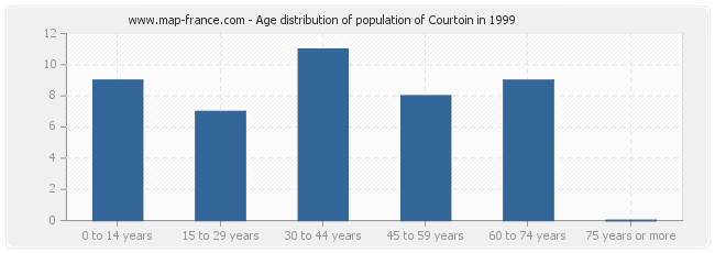 Age distribution of population of Courtoin in 1999
