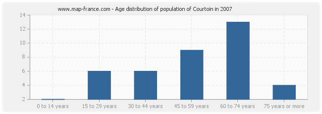 Age distribution of population of Courtoin in 2007