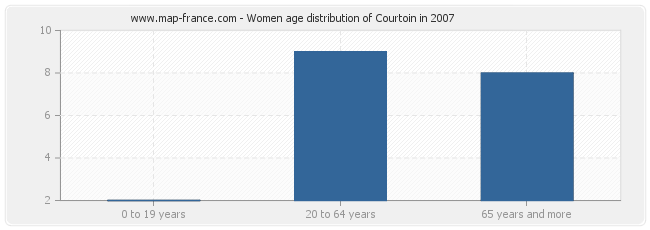 Women age distribution of Courtoin in 2007