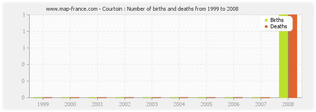 Courtoin : Number of births and deaths from 1999 to 2008