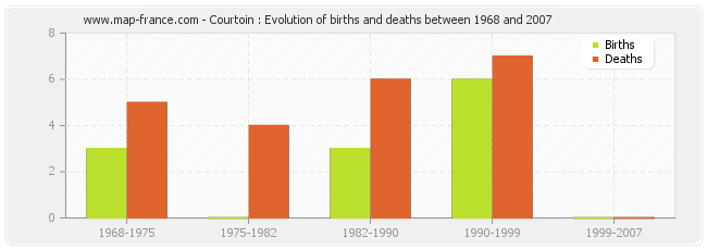 Courtoin : Evolution of births and deaths between 1968 and 2007