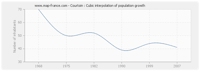 Courtoin : Cubic interpolation of population growth