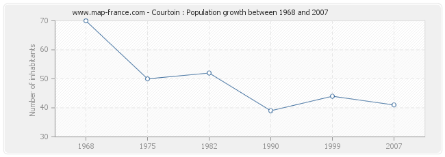 Population Courtoin