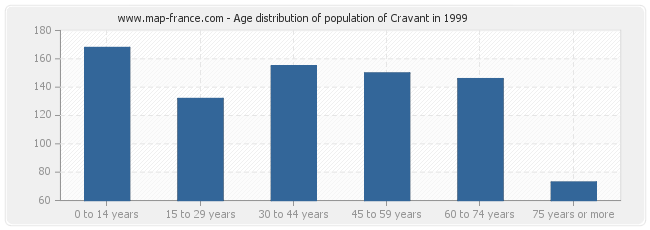 Age distribution of population of Cravant in 1999