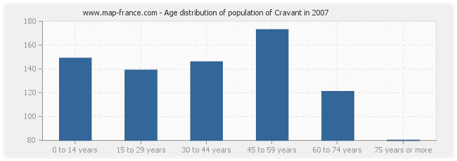 Age distribution of population of Cravant in 2007