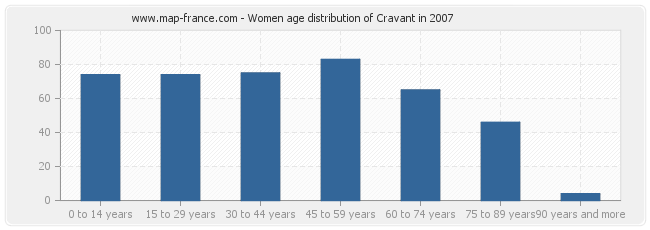 Women age distribution of Cravant in 2007