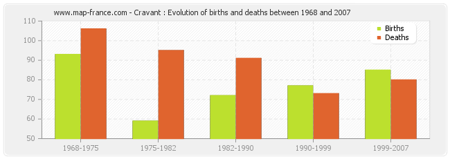 Cravant : Evolution of births and deaths between 1968 and 2007